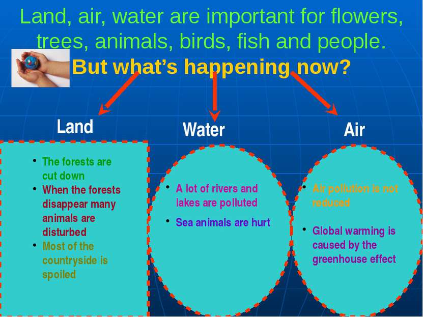 Land, air, water are important for flowers, trees, animals, birds, fish and p...
