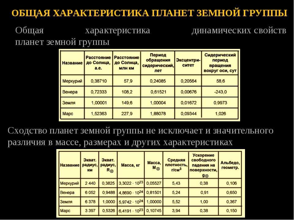 Общая характеристика динамическихсвойств планетземнойгруппы Сходствоплане...