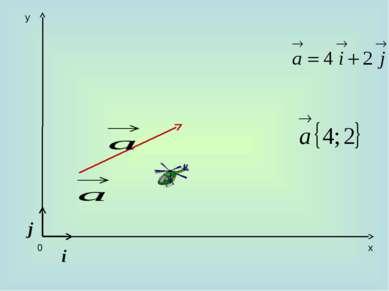 x y 0 i j