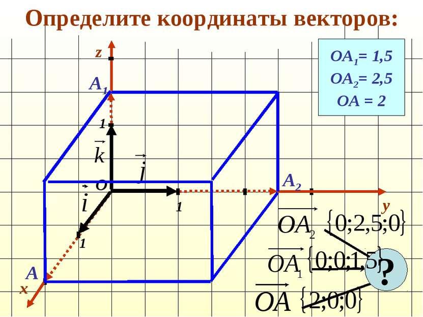 Определите координаты векторов: x y 1 1 1 О z ОА1= 1,5 ОА2= 2,5 ОА = 2 А1 А2 А ?
