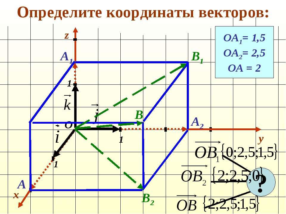 Определите координаты векторов: x y 1 1 1 О z ОА1= 1,5 ОА2= 2,5 ОА = 2 А1 А2 ...