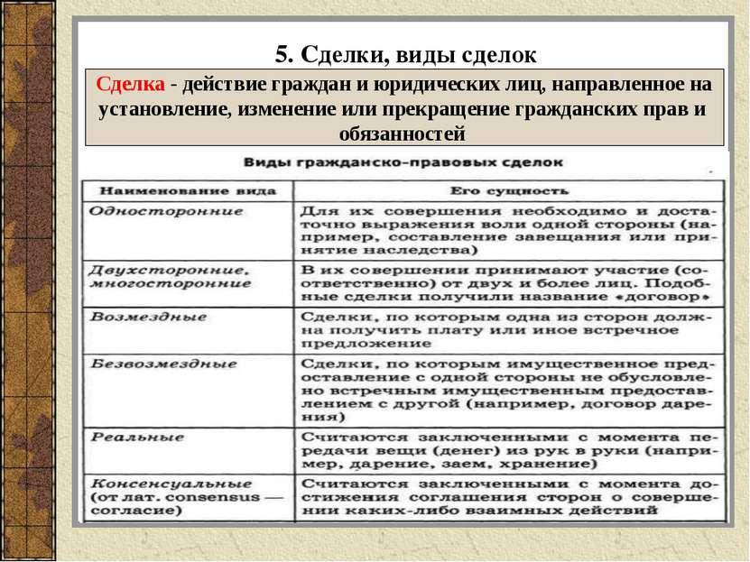 5. Сделки, виды сделок Сделка - действие граждан и юридических лиц, направлен...