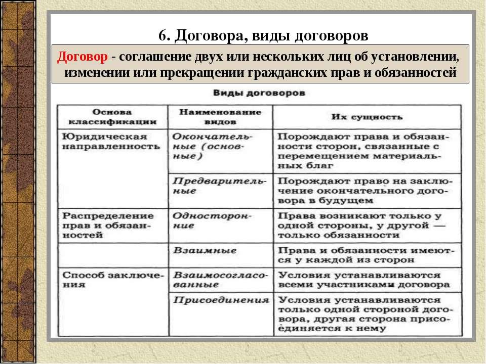 6. Договора, виды договоров Договор - соглашение двух или нескольких лиц об у...