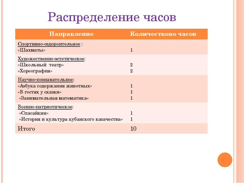 Распределение часов Направление Количествовочасов Спортивно-оздороительное: «...