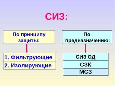 1. Фильтрующие 2. Изолирующие СИЗ: По принципу защиты: МСЗ По предназначению:...