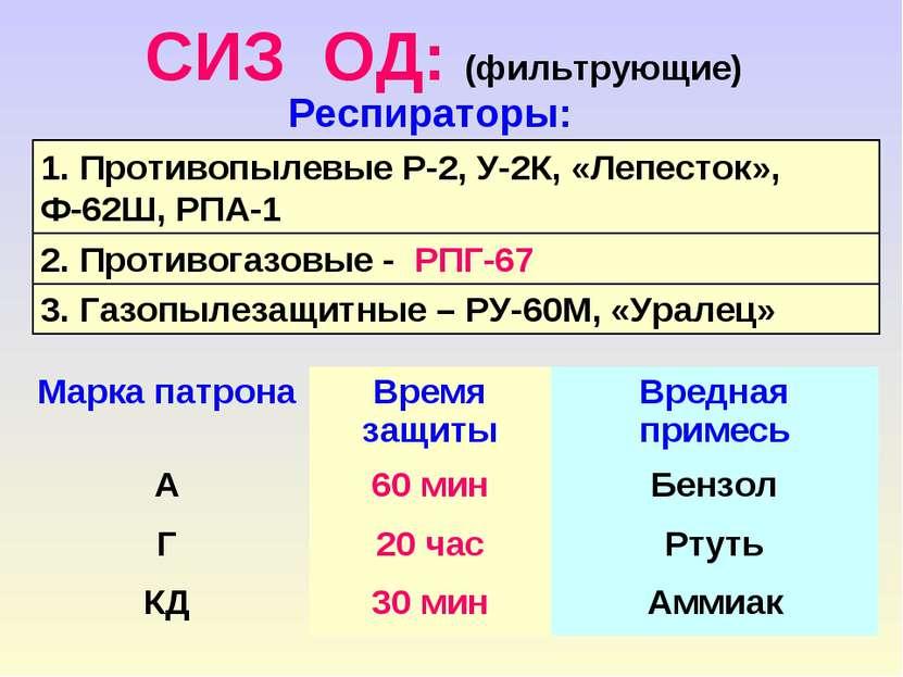 СИЗ ОД: (фильтрующие) Респираторы: 1. Противопылевые Р-2, У-2К, «Лепесток», Ф...
