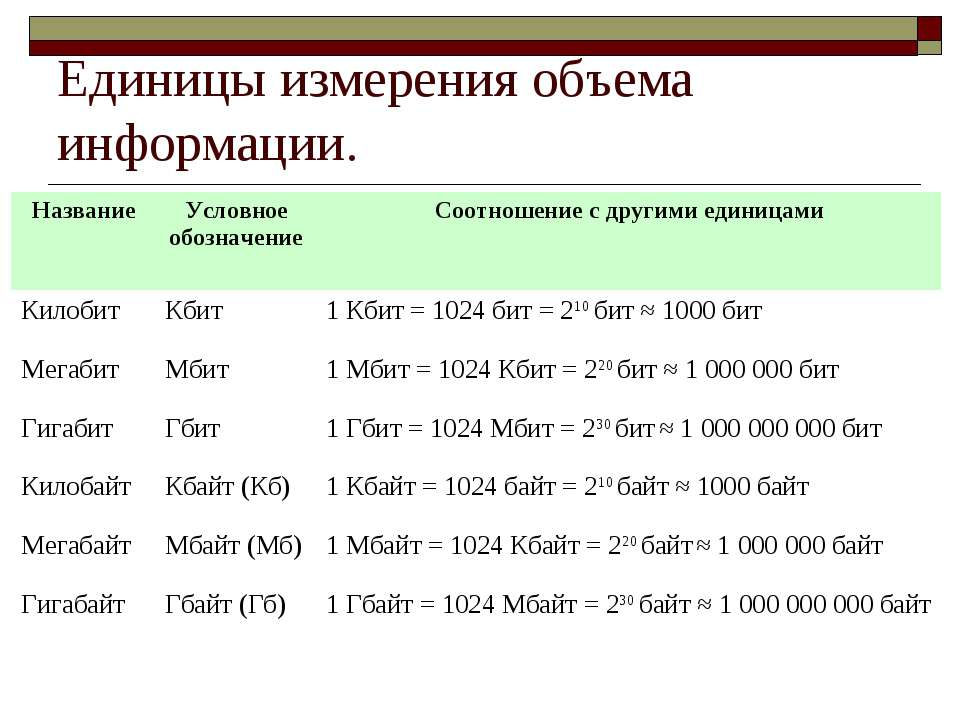 Единицы измерения объема информации.