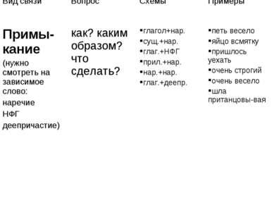 Вид связи Вопрос Схемы Примеры Примы-кание (нужно смотреть на зависимое слово...