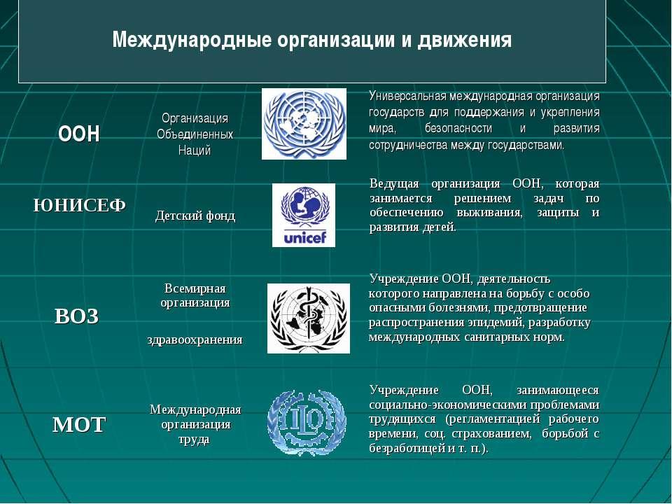 Международные организации и движения ВОЗ Всемирная организация здравоохранени...