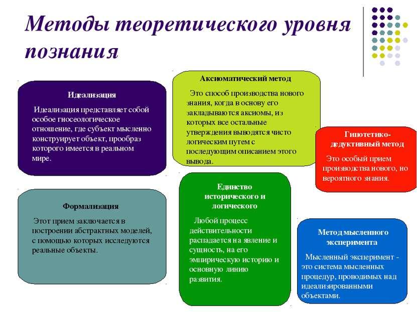 Методы теоретического уровня познания Идеализация Идеализация представляет со...