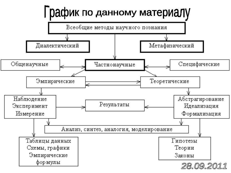Методы научного познания схема