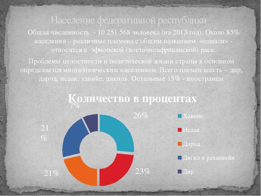 Население федеративной республики Общая численность - 10 251 568 человека (на...