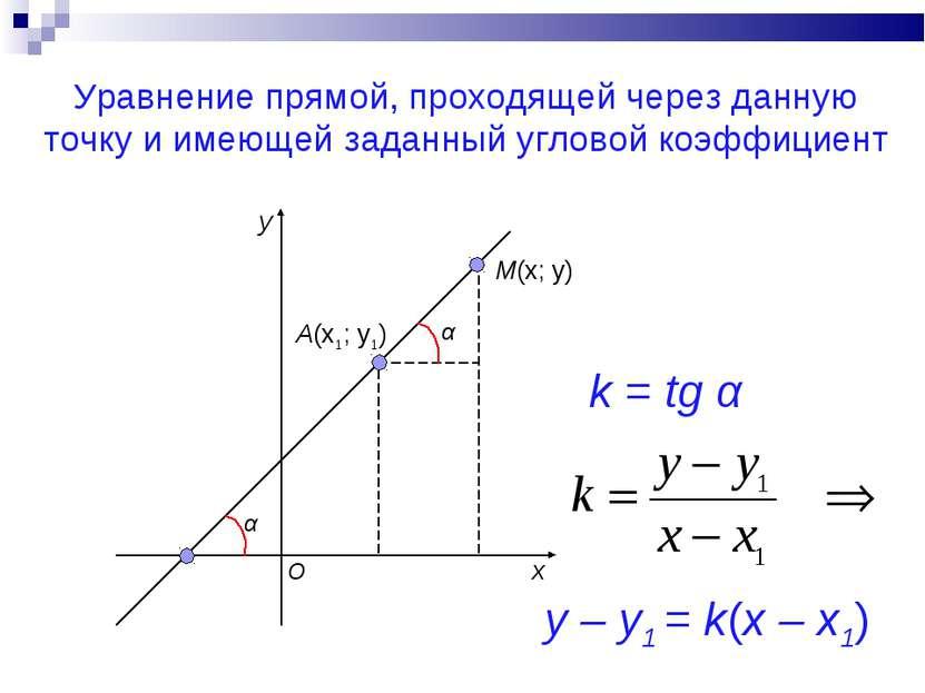 Уравнение прямой, проходящей через данную точку и имеющей заданный угловой ко...