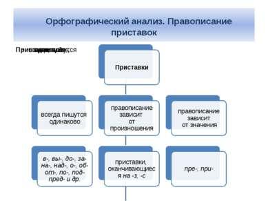 Орфографический анализ. Правописание приставок