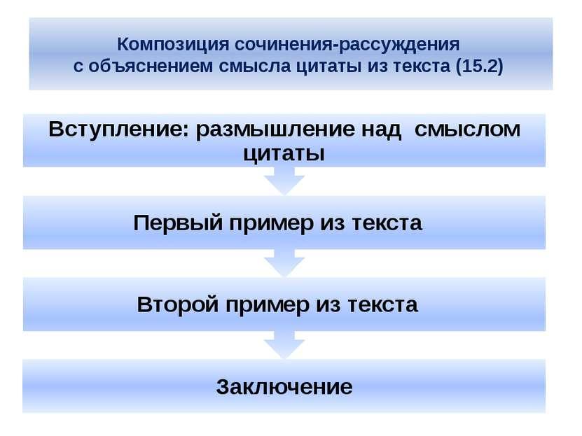Композиция сочинения-рассуждения с объяснением смысла цитаты из текста (15.2)