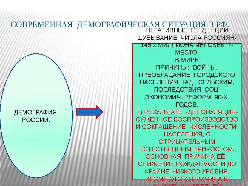 СОВРЕМЕННАЯ ДЕМОГРАФИЧЕСКАЯ СИТУАЦИЯ В РФ.