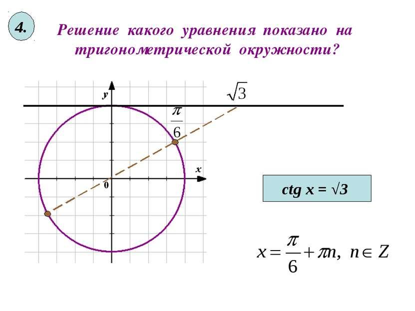 Решение какого уравнения показано на тригонометрической окружности? ctg x = √...