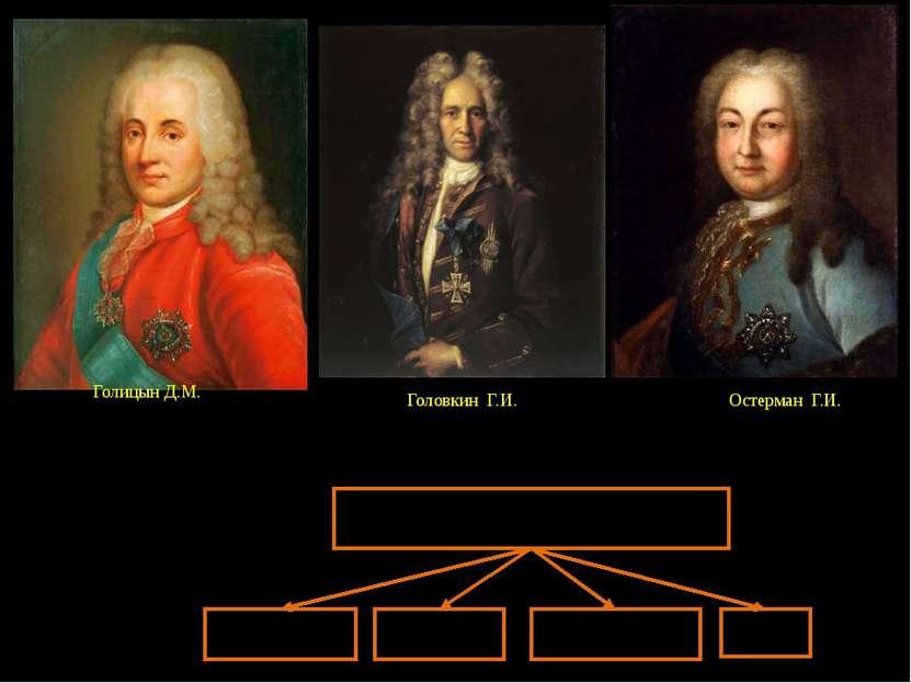 Голицын Д.М. Головкин Г.И. Остерман Г.И. Верховный Тайный Совет Коллегия инос...