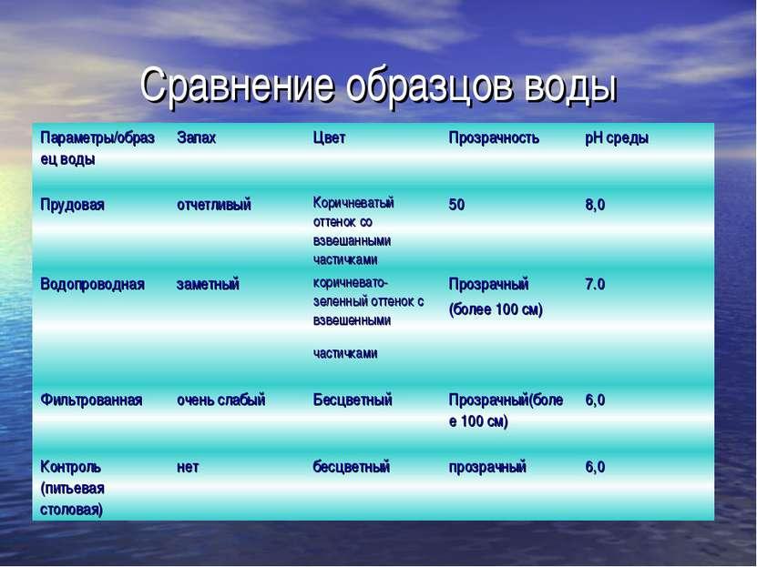 Сравнение образцов воды Параметры/образец воды Запах Цвет Прозрачность рН сре...