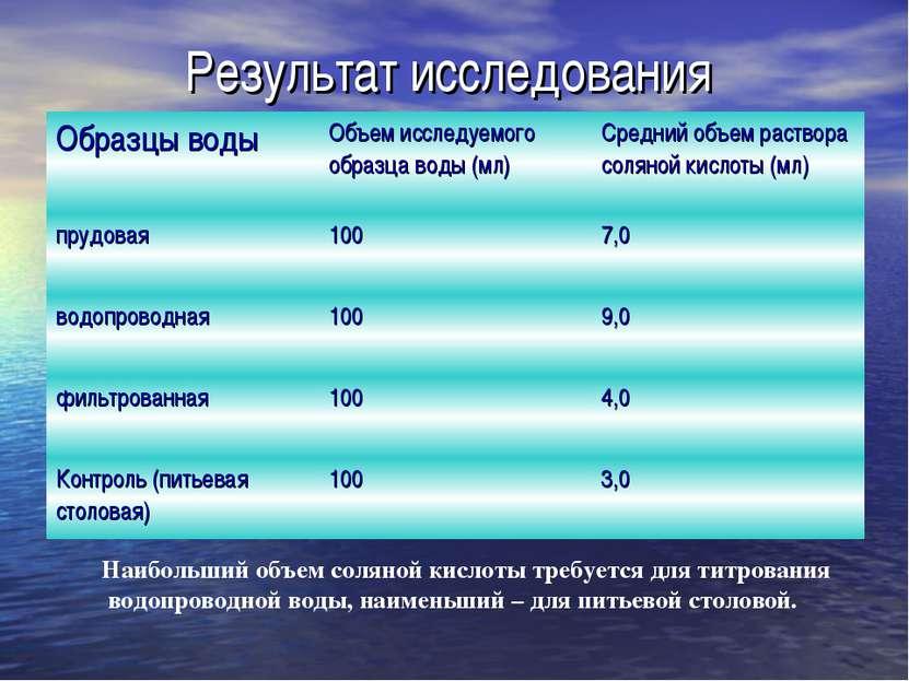 Результат исследования Наибольший объем соляной кислоты требуется для титрова...