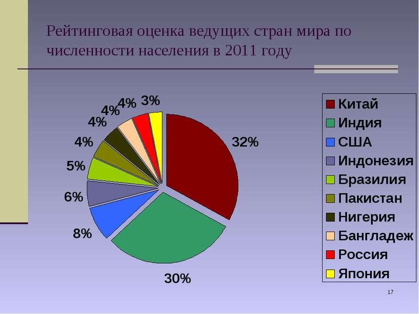 * Рейтинговая оценка ведущих стран мира по численности населения в 2011 году