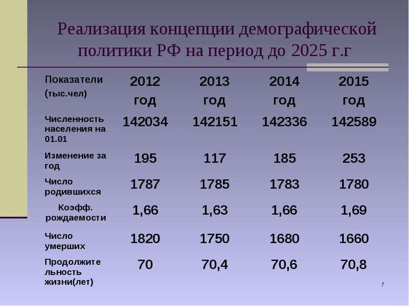 * Реализация концепции демографической политики РФ на период до 2025 г.г Пока...