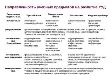 Направленность учебных предметов на развитие УУД Смысловые акценты УУД Русски...