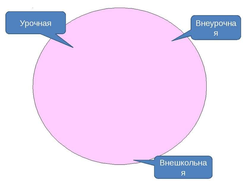 Урочная Внеурочная Внешкольная