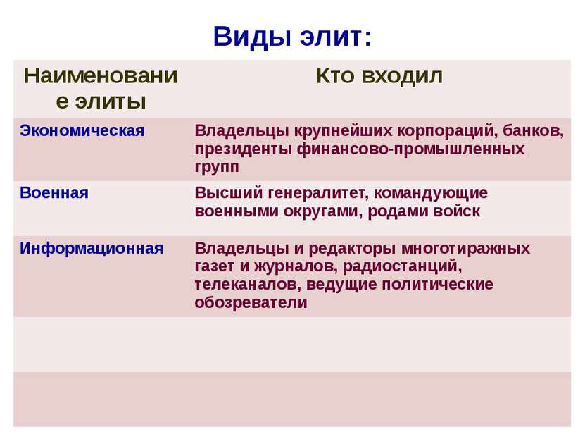 Виды элит: Наименование элиты Кто входил Экономическая Владельцы крупнейших к...