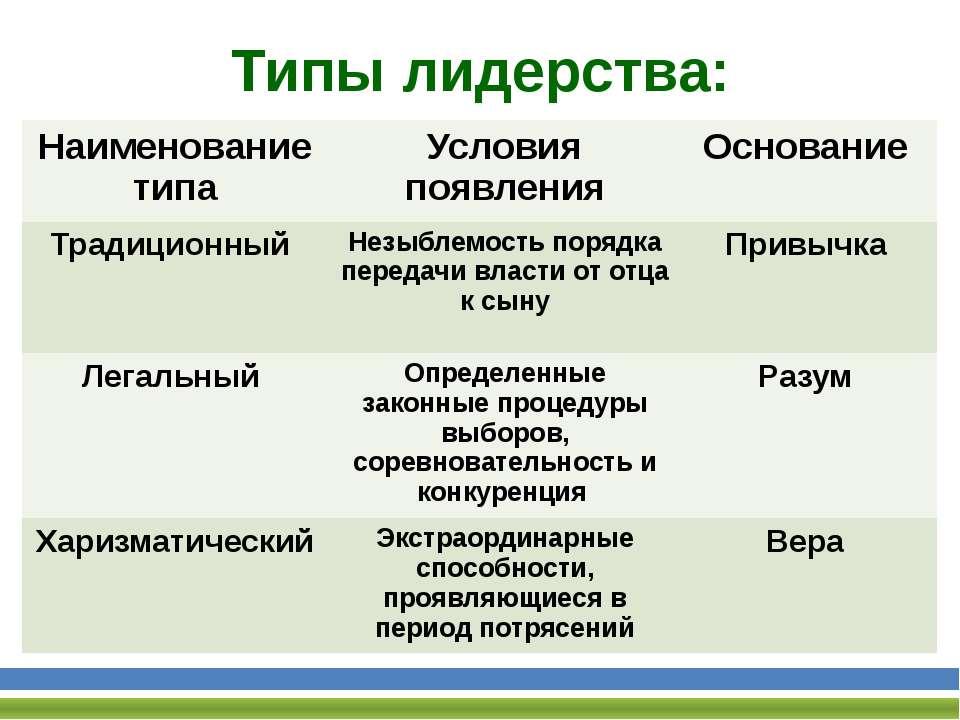 Типы лидерства: Наименование типа Условия появления Основание Традиционный Не...