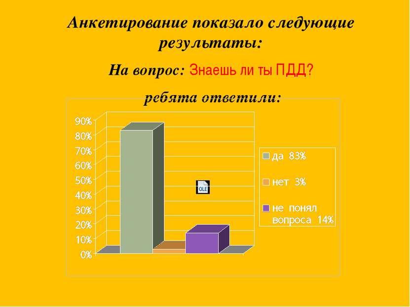 Анкетирование показало следующие результаты: На вопрос: Знаешь ли ты ПДД? реб...
