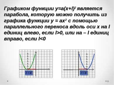 Графиком функции у=а(х+l)2 является парабола, которую можно получить из графи...