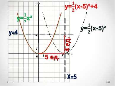 x y * Х=5 у=4 1 1 0 5 4 5 ед. 4 ед.