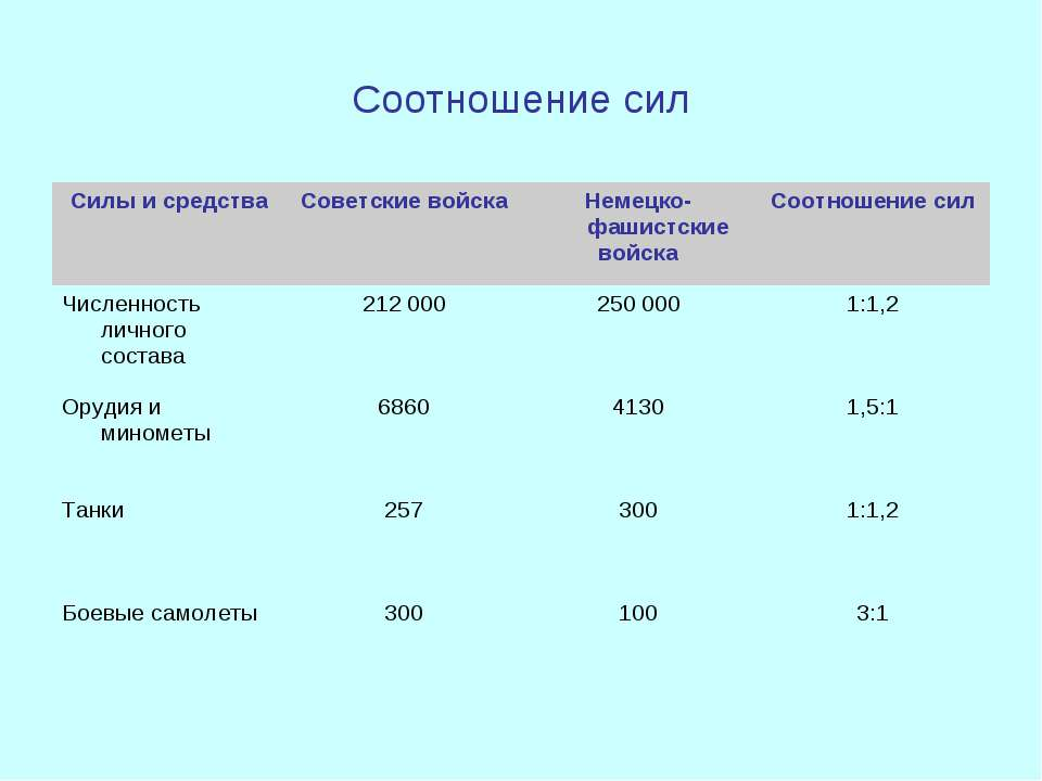 Соотношение сил Силы и средства Советские войска Немецко-фашистские войска Со...