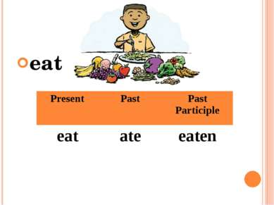 eat Present Past Past Participle eat ate eaten