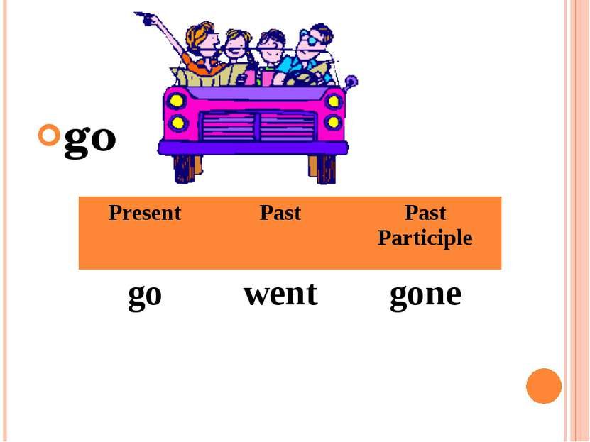 go Present Past Past Participle go went gone