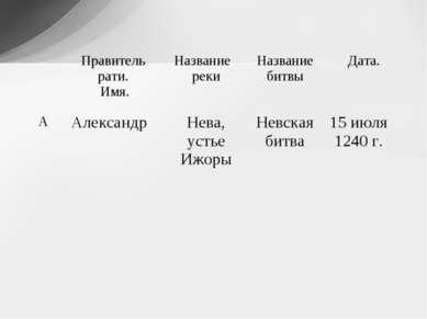Правитель рати. Имя. Название реки Название битвы Дата. А Александр Нева, уст...