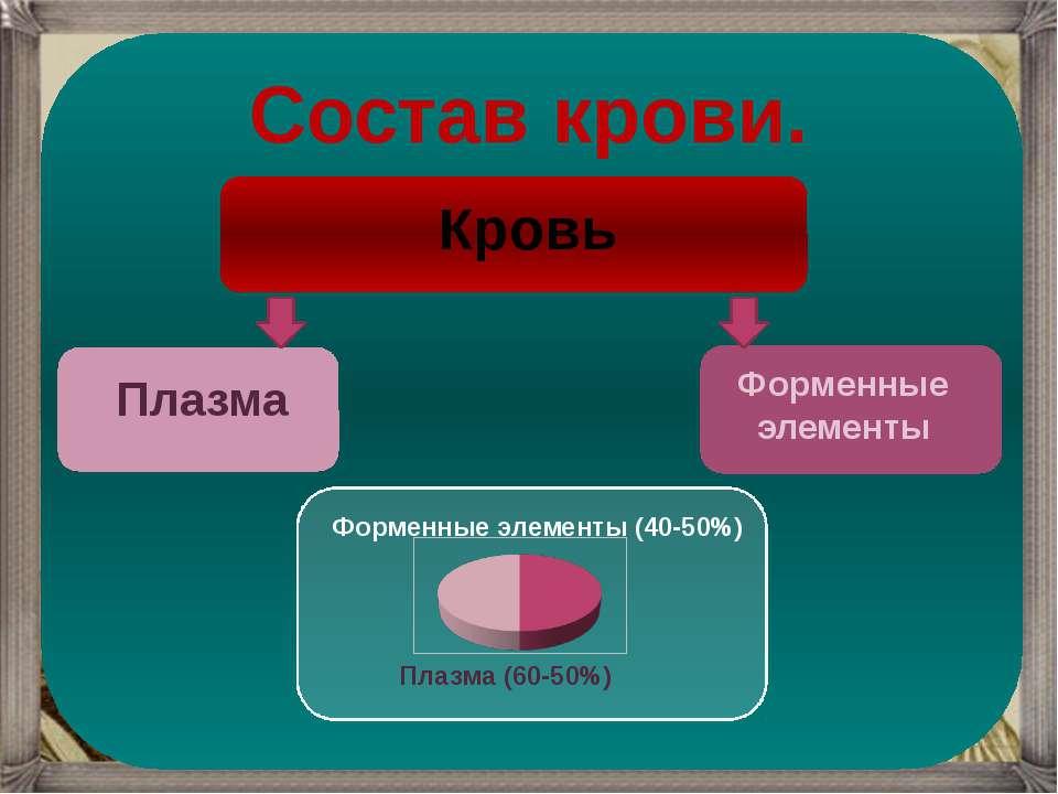 Кровь Форменные элементы Плазма Состав крови. Форменные элементы (40-50%) Пла...