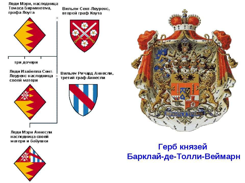Герб князей Барклай-де-Толли-Веймарн