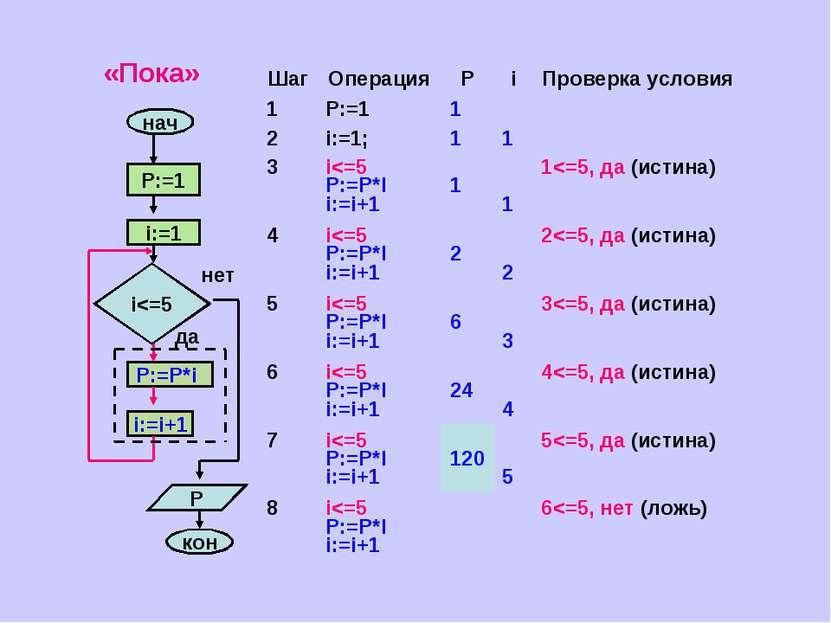 «Пока» Шаг Операция Р i Проверка условия 1 P:=1 1 2 i:=1; 1 1 3 i