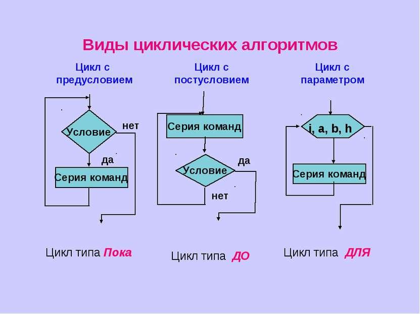 Цикл типа Пока Цикл типа ДО Цикл типа ДЛЯ Виды циклических алгоритмов Цикл с ...