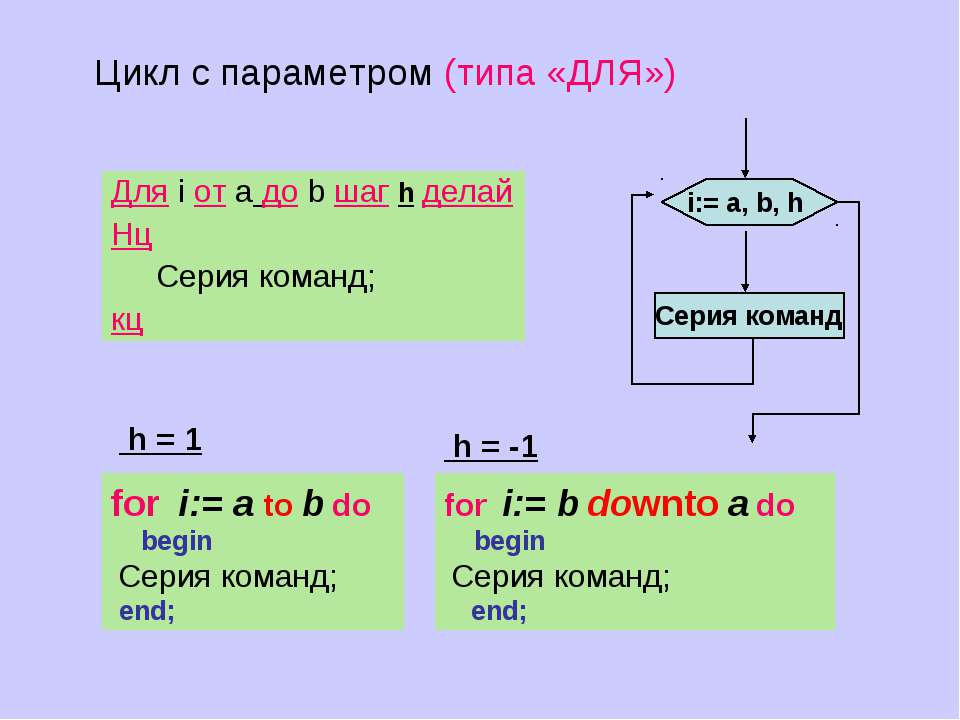 Серия команд i:= а, b, h Для i от a до b шаг h делай Нц Cерия команд; кц Цикл...