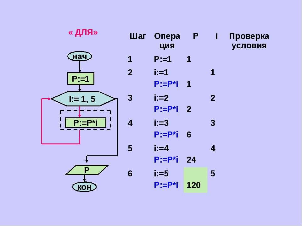 « ДЛЯ» Шаг Операция Р i Проверка условия 1 P:=1 1 2 i:=1 P:=P*i 1 1 3 i:=2 P:...