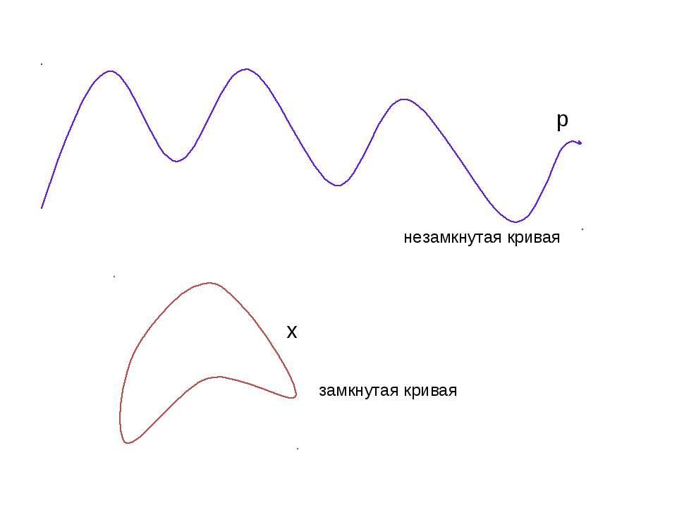 р х незамкнутая кривая замкнутая кривая