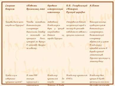 Спорные вопросы «Повесть временных лет» Древние исторические источники Е.Е. Г...