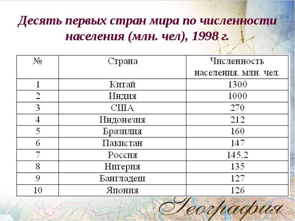 Десять первых стран мира по численности населения (млн. чел), 1998 г.