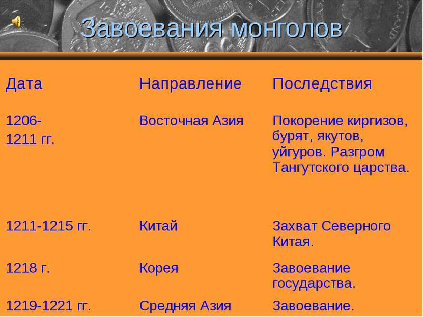 Завоевания монголов Дата Направление Последствия 1206- 1211 гг. Восточная Ази...