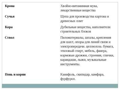 Крона Хвойно-витаминная мука, лекарственные вещества Сучья Щепа для производс...