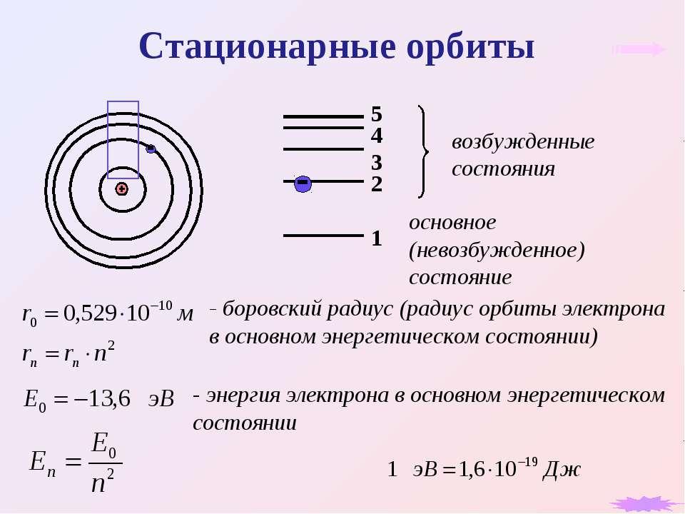 Стационарные орбиты