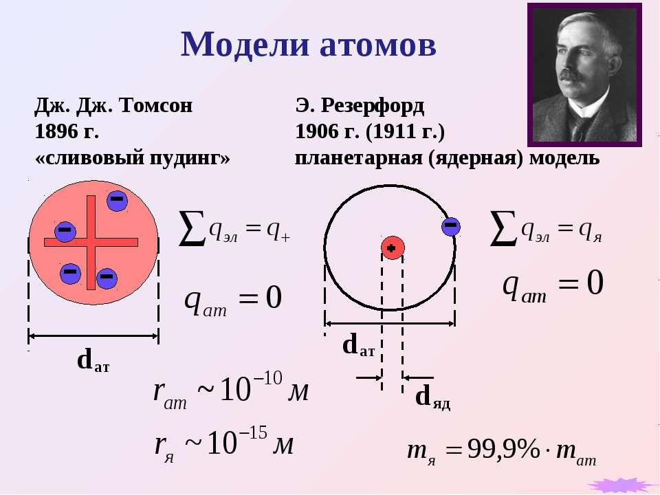 Модели атомов Дж. Дж. Томсон 1896 г. «сливовый пудинг» Э. Резерфорд 1906 г. (...